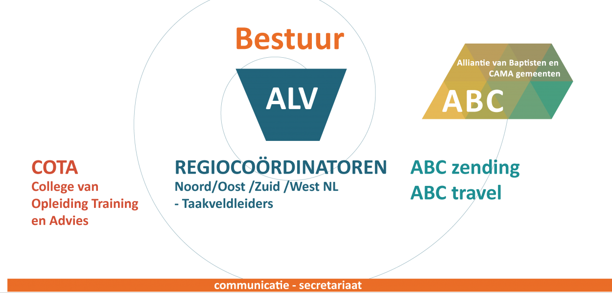 organisatie-abc